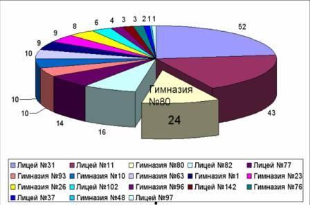 рейтинг по городу Челябинску