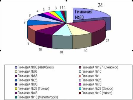 Рейтинг среди гимназий Челябинской области